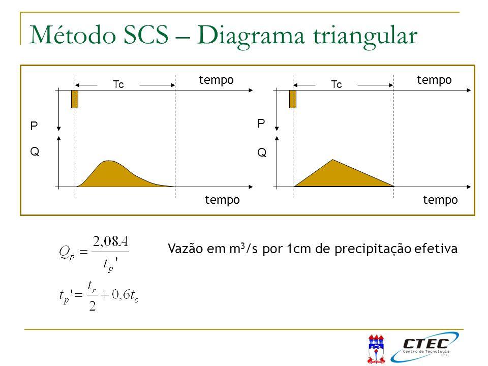 Método SCS – Diagrama triangular