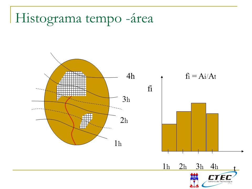Histograma tempo -área