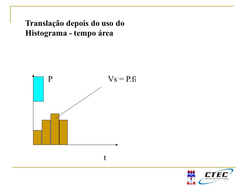 Translação depois do uso do Histograma - tempo área
