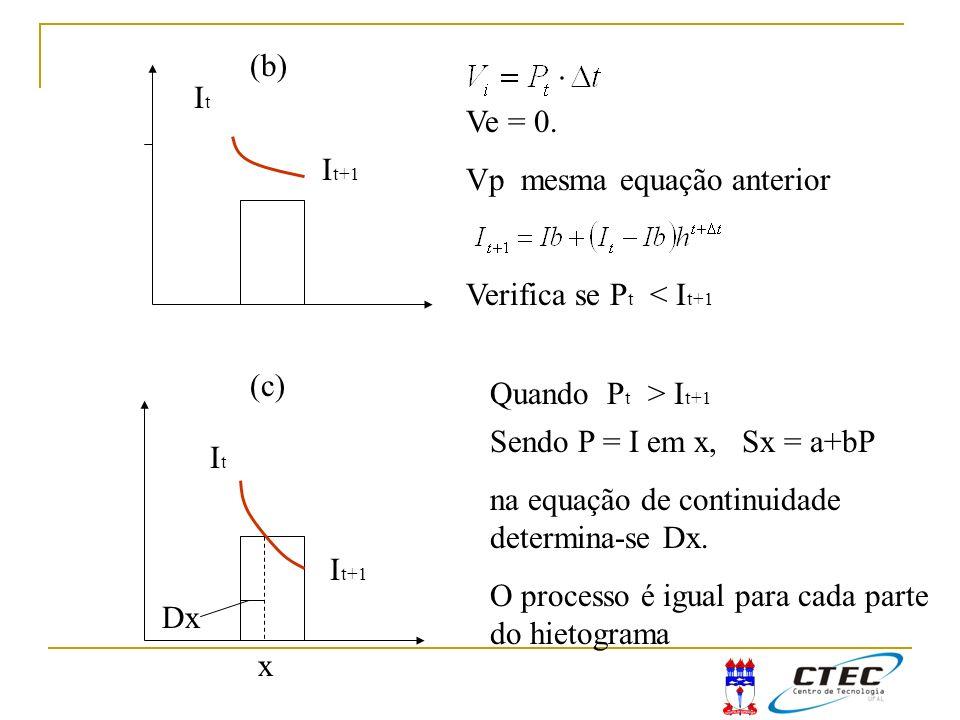 (b) It. Ve = 0. Vp mesma equação anterior. Verifica se Pt < It+1. It+1. (c) Quando Pt > It+1.