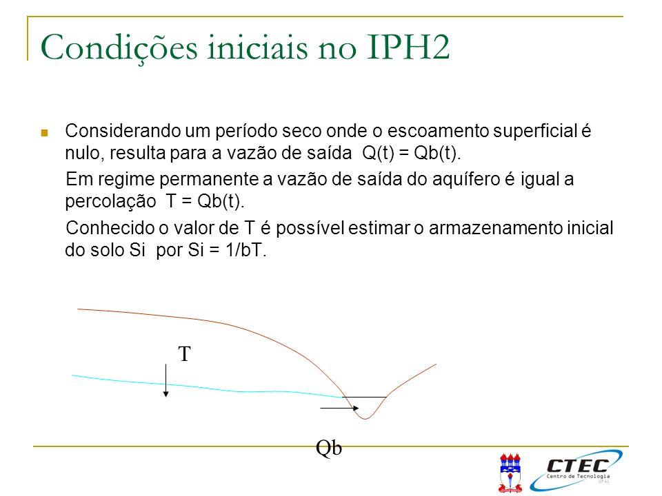 Condições iniciais no IPH2
