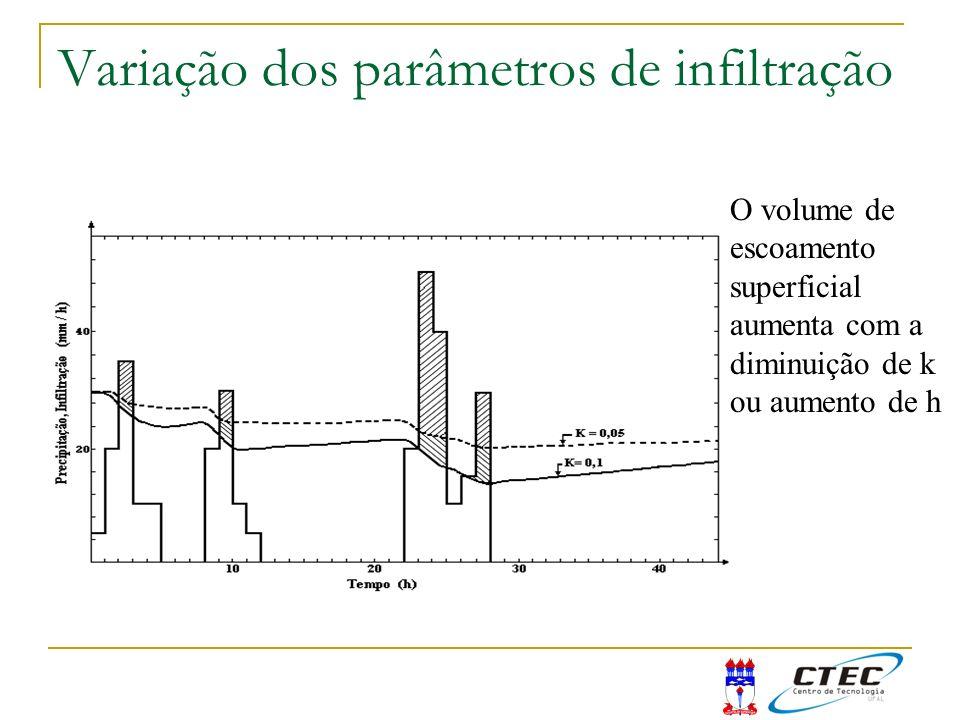 Variação dos parâmetros de infiltração