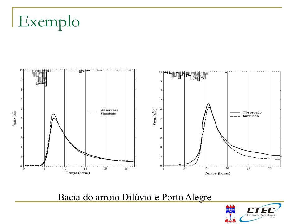 Exemplo Bacia do arroio Dilúvio e Porto Alegre