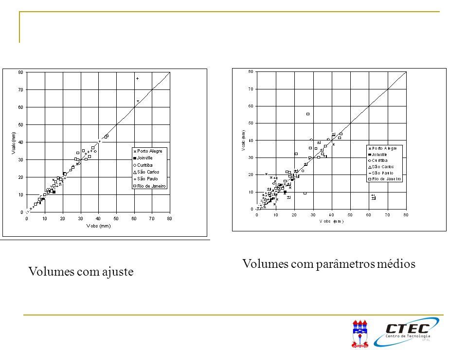 Volumes com parâmetros médios