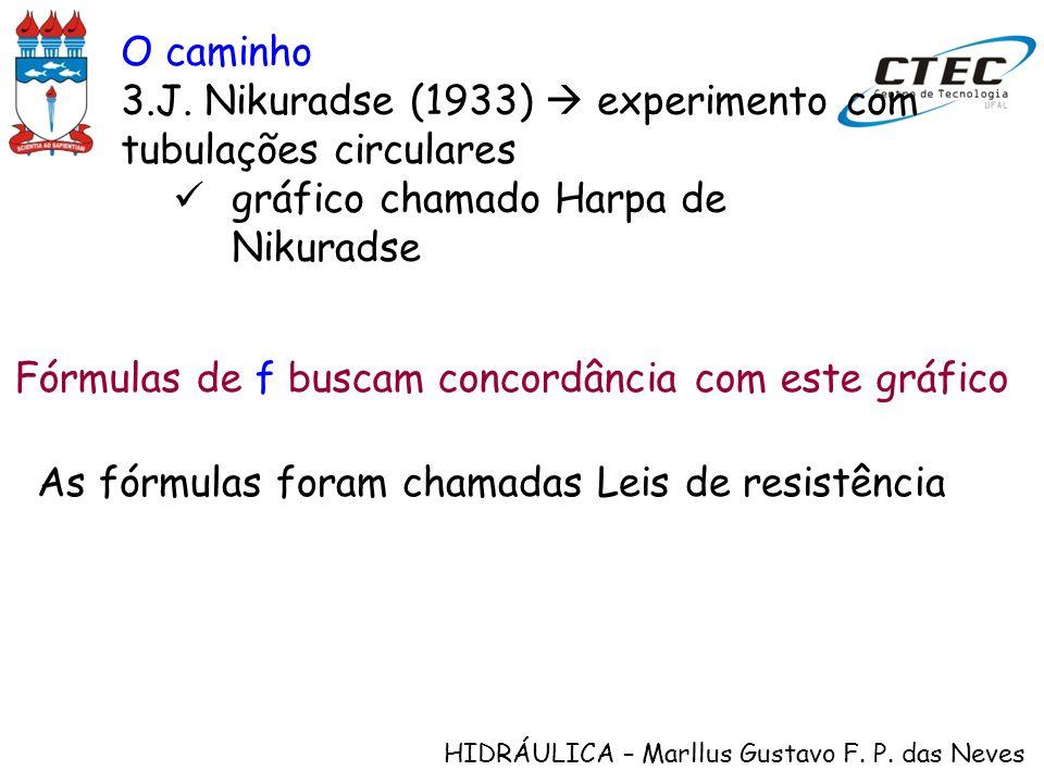 O caminho J. Nikuradse (1933)  experimento com tubulações circulares. gráfico chamado Harpa de Nikuradse.