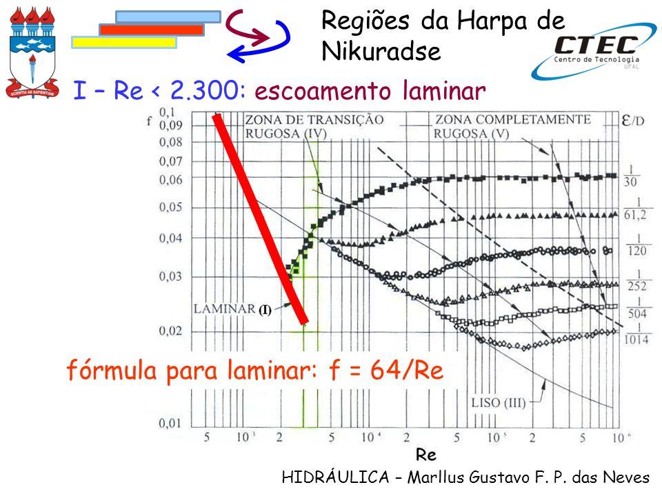 Regiões da Harpa de Nikuradse