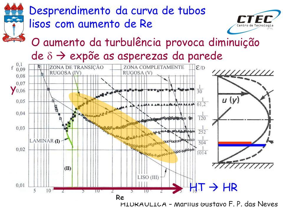 Desprendimento da curva de tubos lisos com aumento de Re