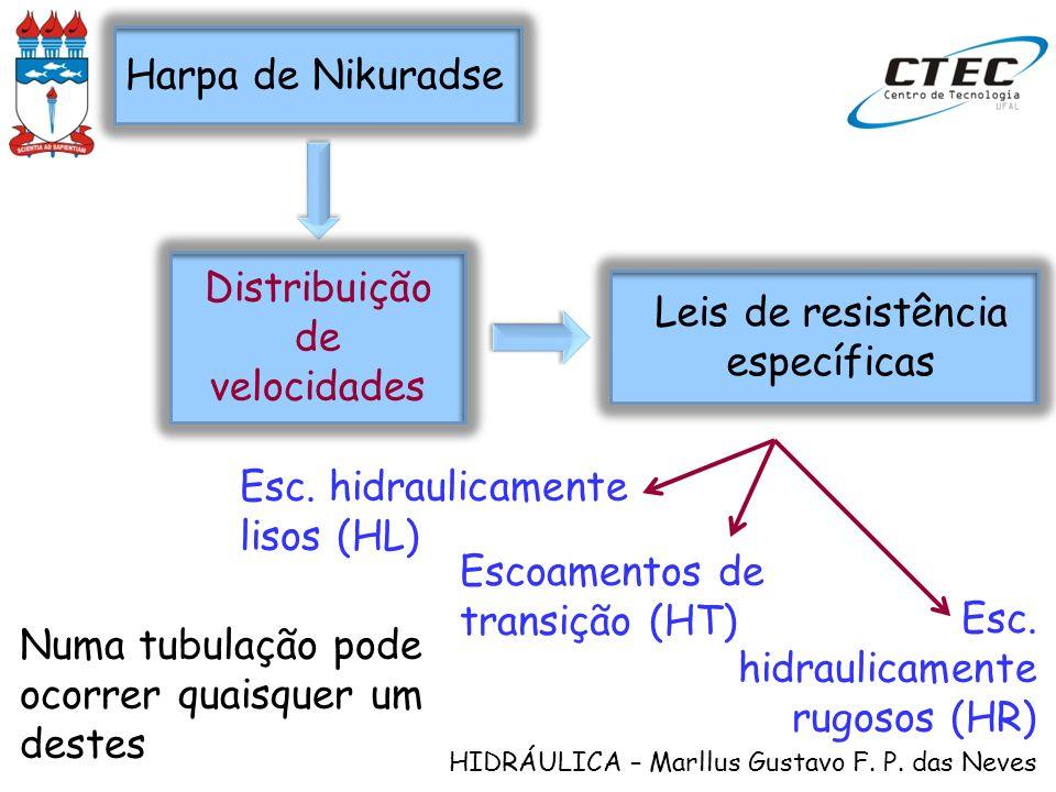 Distribuição de velocidades Leis de resistência específicas