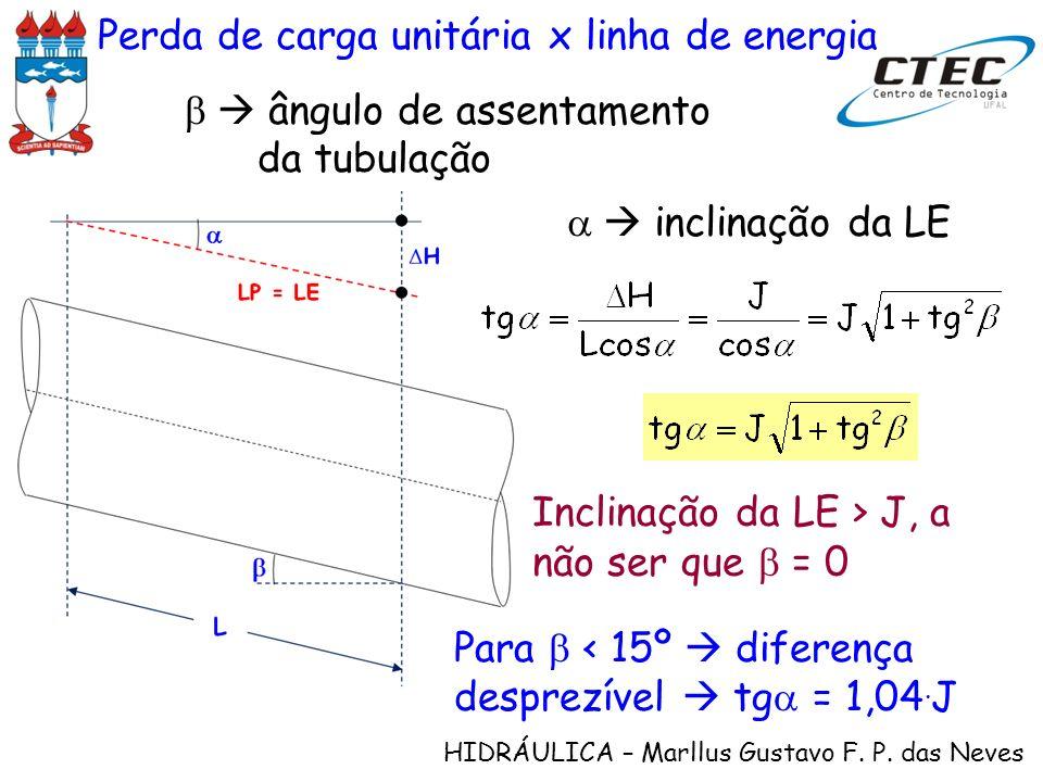 Perda de carga unitária x linha de energia