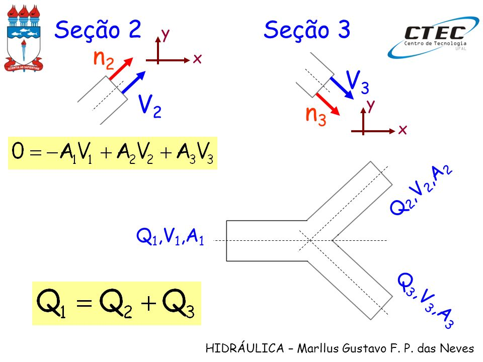Seção 2 Seção 3 x y V2 n2 x y V3 n3 Q1,V1,A1 Q2,V2,A2 Q3,V3,A3