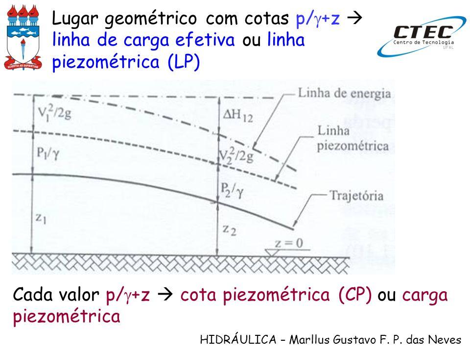 Lugar geométrico com cotas p/g+z  linha de carga efetiva ou linha piezométrica (LP)