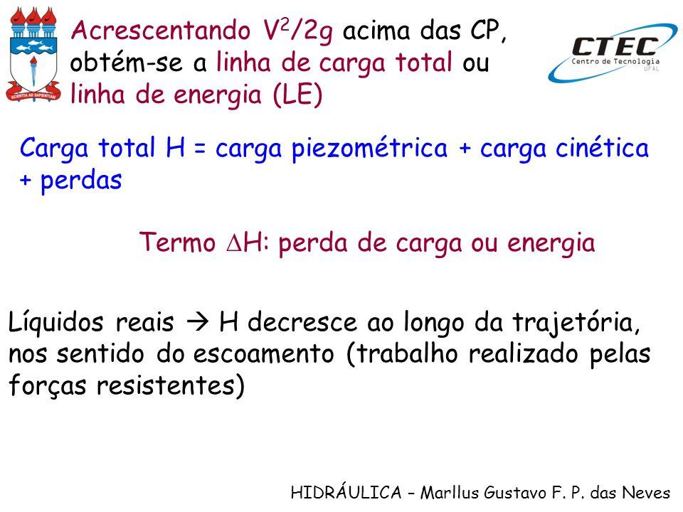 Acrescentando V2/2g acima das CP, obtém-se a linha de carga total ou linha de energia (LE)