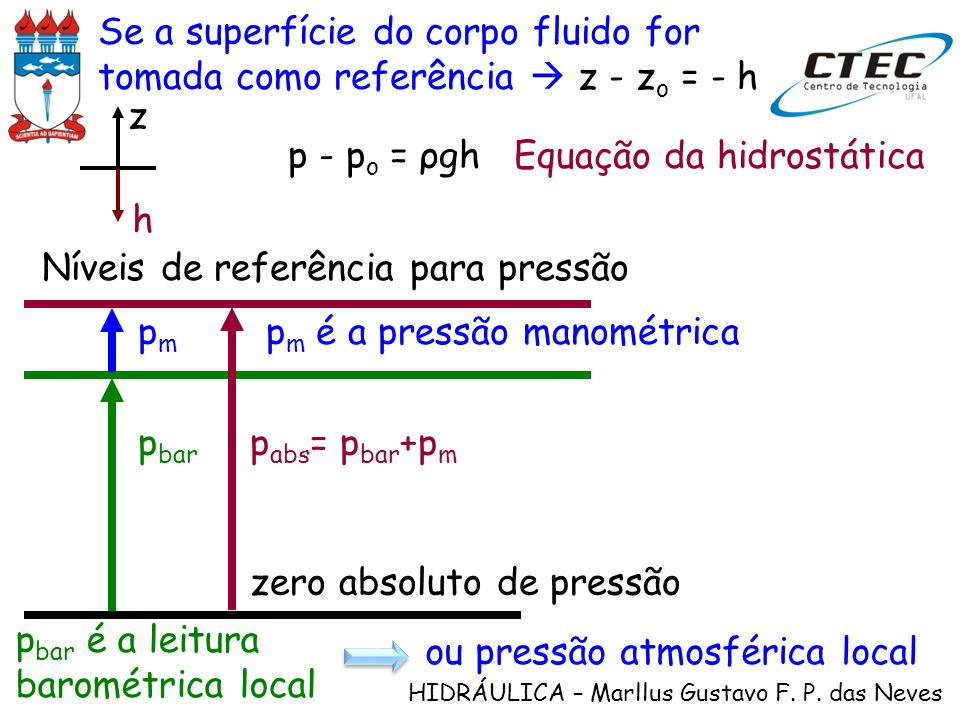 Se a superfície do corpo fluido for tomada como referência  z - zo = - h