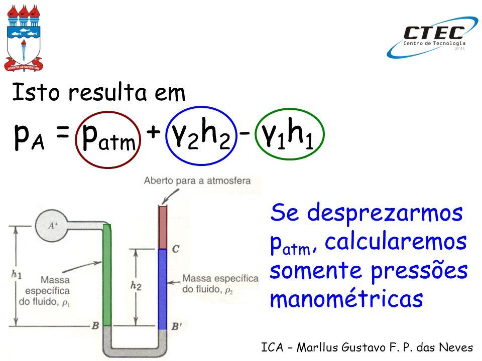 pA = patm + γ2h2 - γ1h1 Isto resulta em