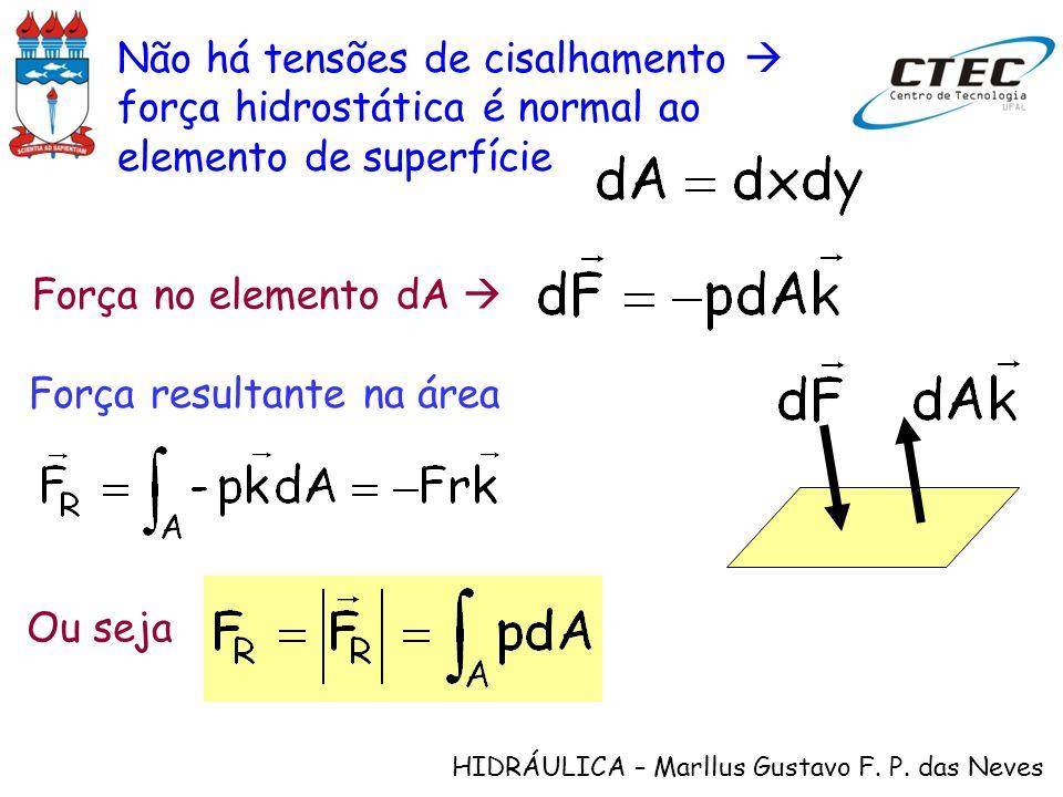 Não há tensões de cisalhamento  força hidrostática é normal ao elemento de superfície