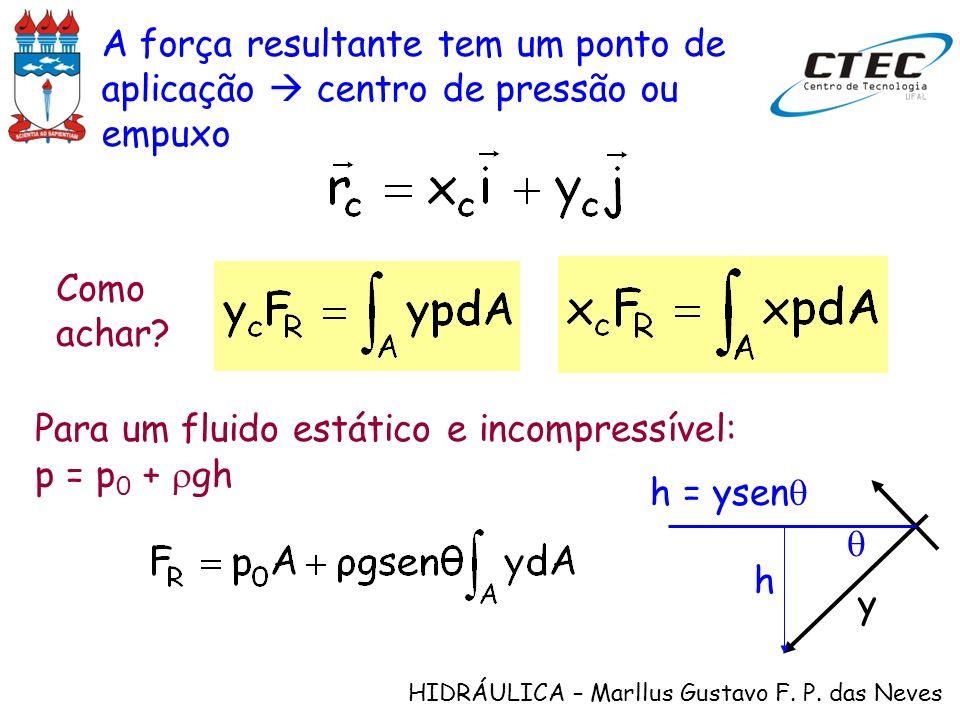 A força resultante tem um ponto de aplicação  centro de pressão ou empuxo