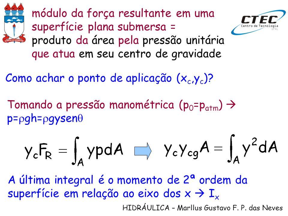 módulo da força resultante em uma superfície plana submersa =