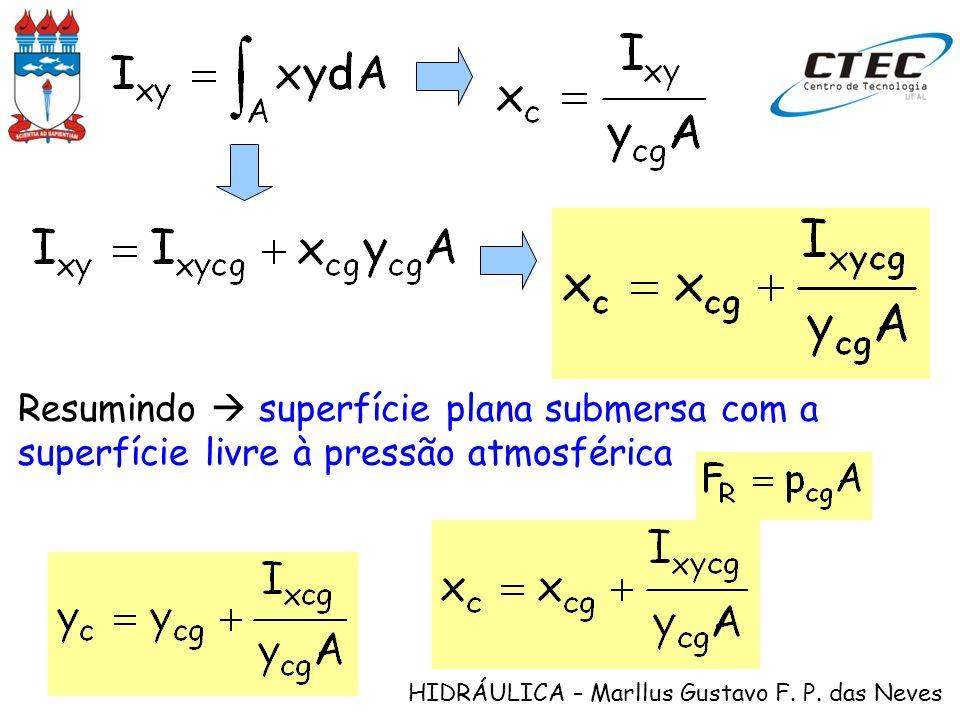 Resumindo  superfície plana submersa com a superfície livre à pressão atmosférica