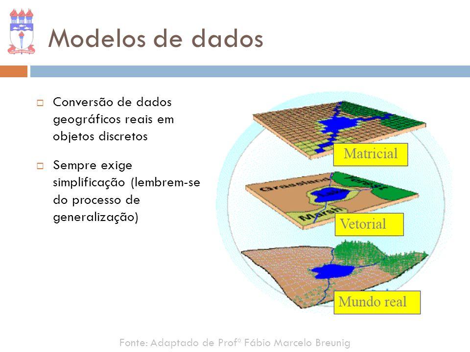Modelos de dadosConversão de dados geográficos reais em objetos discretos. Sempre exige simplificação (lembrem-se do processo de generalização)