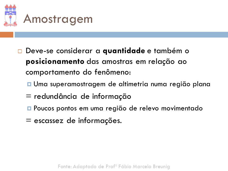 Amostragem Deve-se considerar a quantidade e também o posicionamento das amostras em relação ao comportamento do fenômeno: