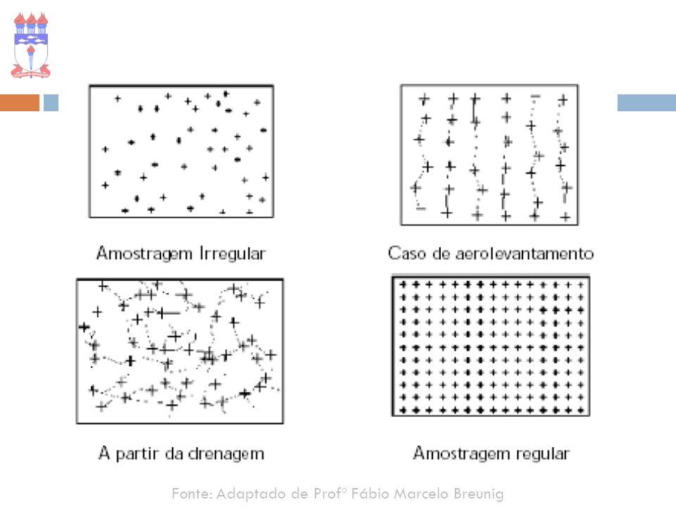 Fonte: Adaptado de Profº Fábio Marcelo Breunig