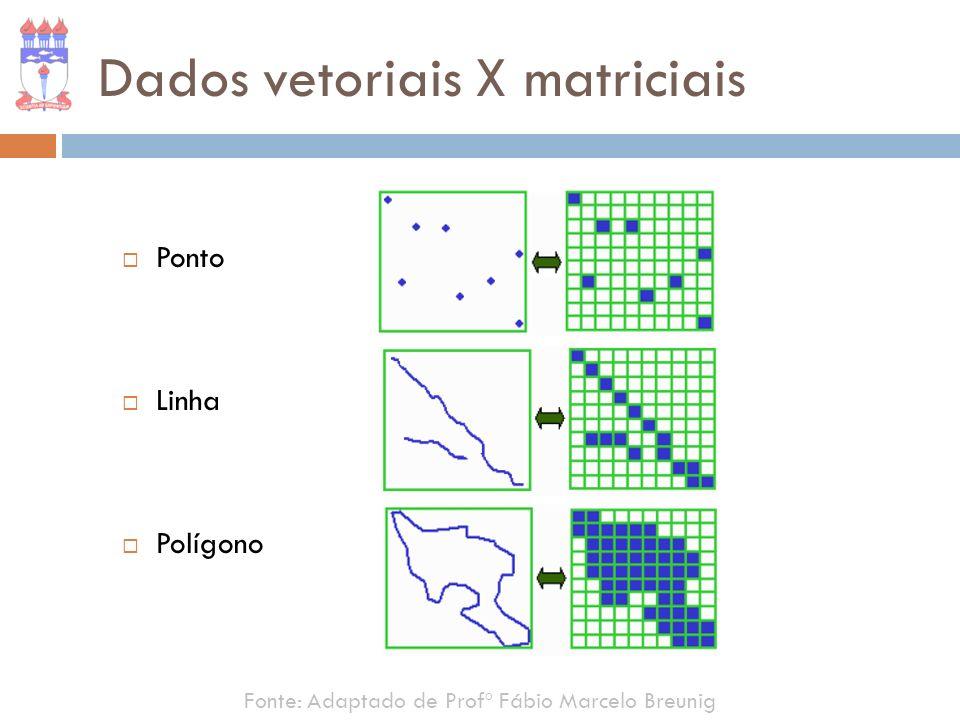 Dados vetoriais X matriciais