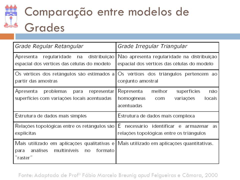 Comparação entre modelos de Grades