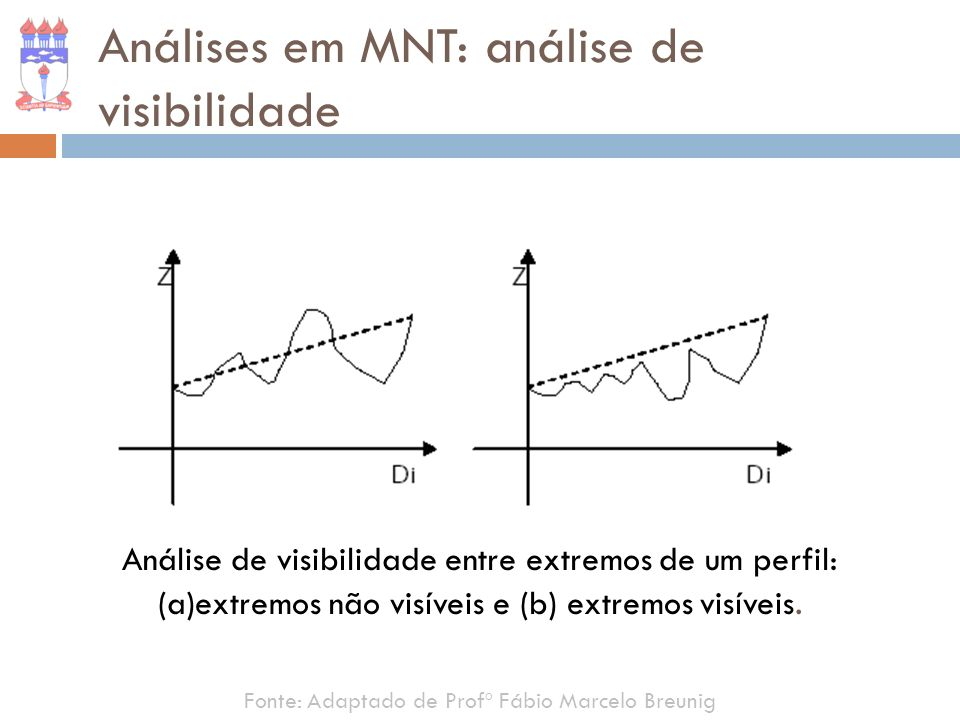 Análises em MNT: análise de visibilidade
