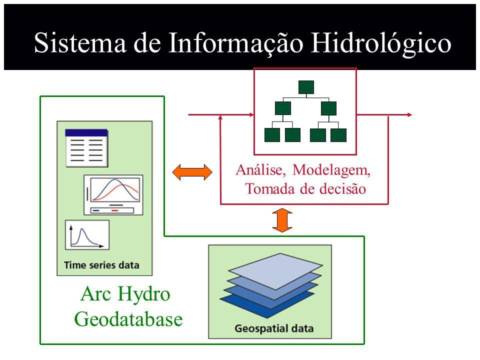 Sistema de Informação Hidrológico