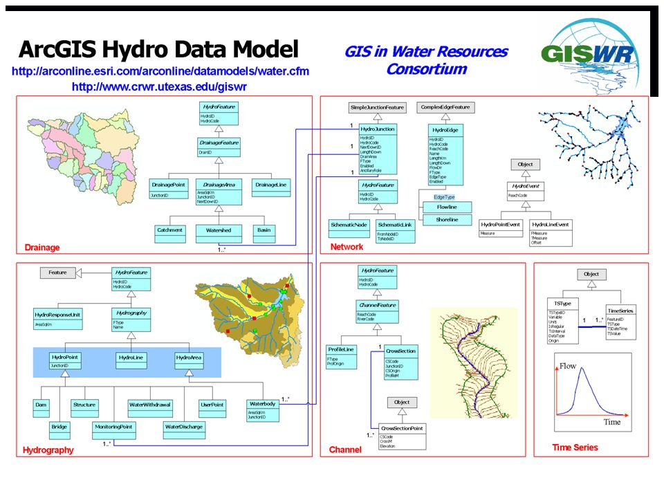 This is the full Arc Hydro data model, which contains components for additional classes for drainage areas, hydrography, channels, network events, and