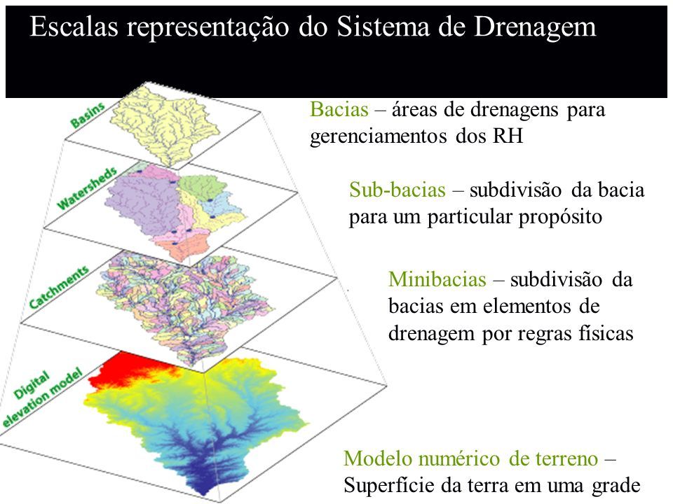 Escalas representação do Sistema de Drenagem