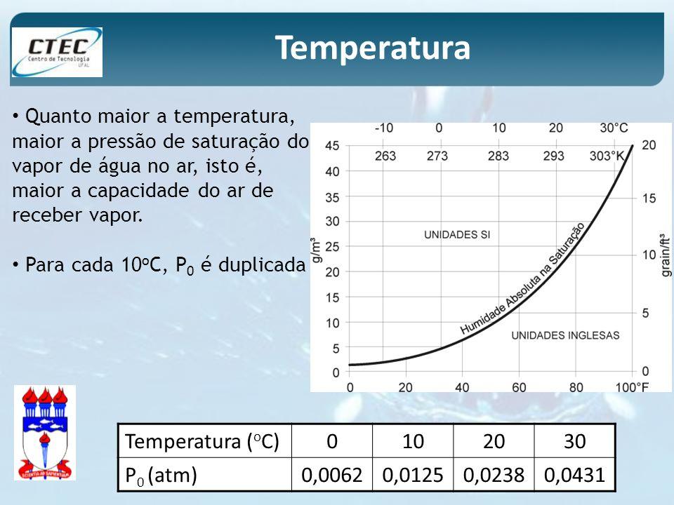 Temperatura Temperatura (oC) 10 20 30 P0 (atm) 0,0062 0,0125 0,0238