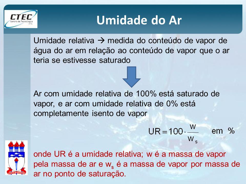 Umidade do Ar Umidade relativa  medida do conteúdo de vapor de água do ar em relação ao conteúdo de vapor que o ar teria se estivesse saturado.