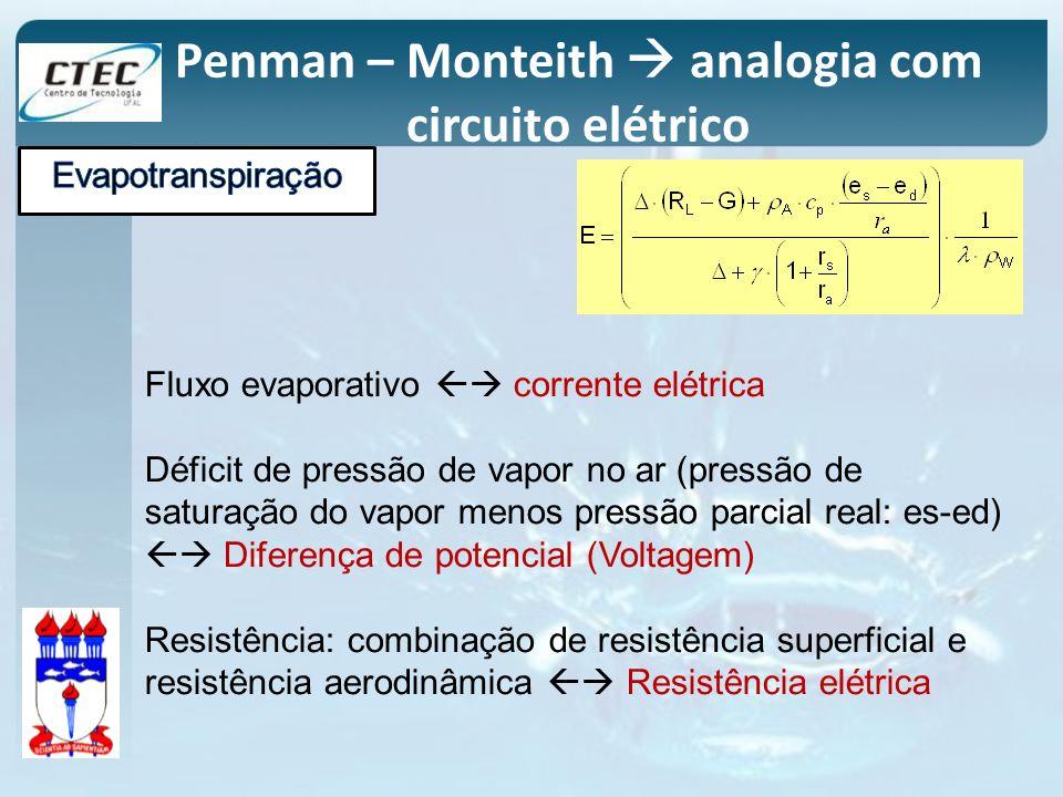 Penman – Monteith  analogia com circuito elétrico