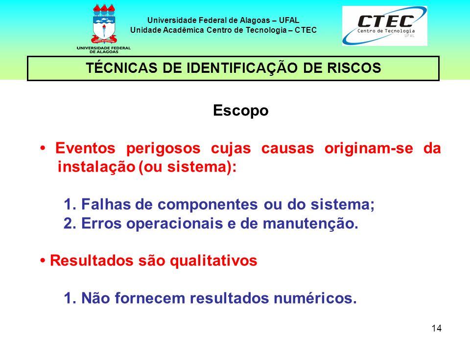 Falhas de componentes ou do sistema;