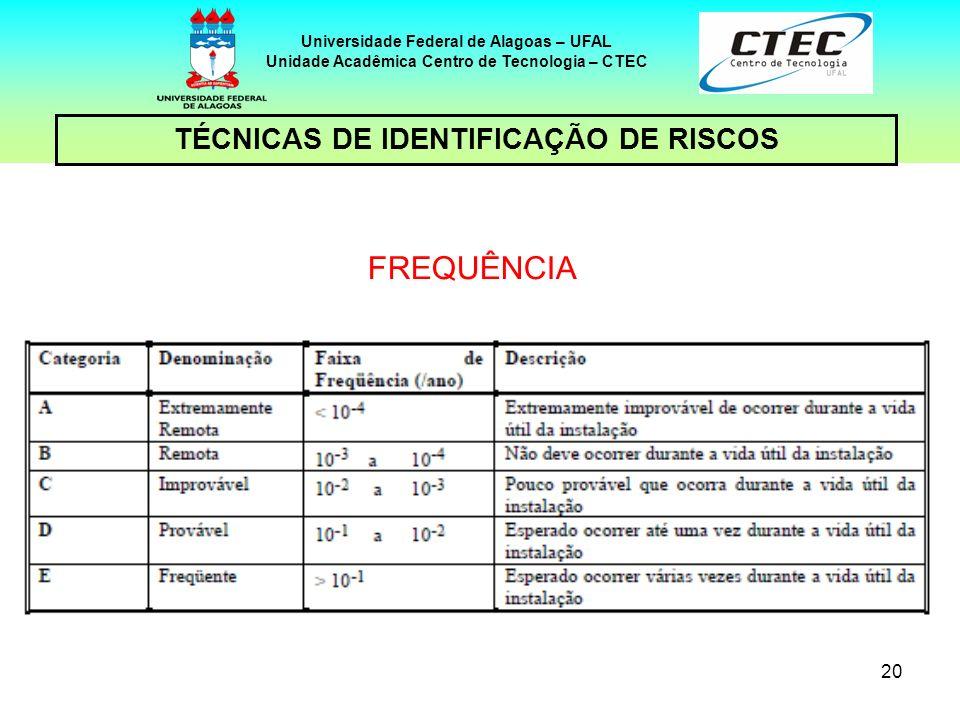 FREQUÊNCIA TÉCNICAS DE IDENTIFICAÇÃO DE RISCOS 20