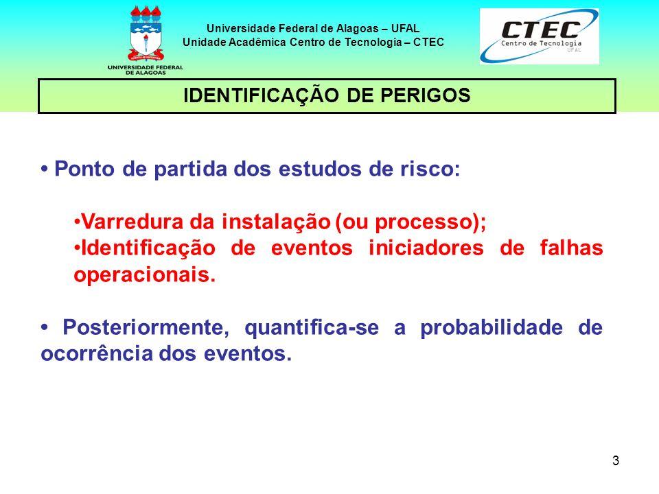 Unidade Acadêmica Centro de Tecnologia – CTEC IDENTIFICAÇÃO DE PERIGOS