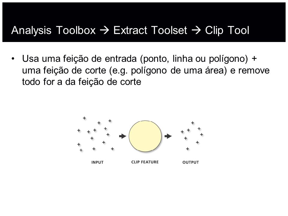 Analysis Toolbox  Extract Toolset  Clip Tool