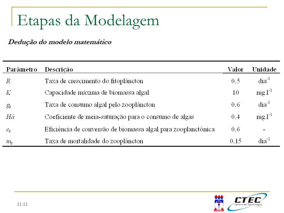 Etapas da Modelagem Dedução do modelo matemático 11:11