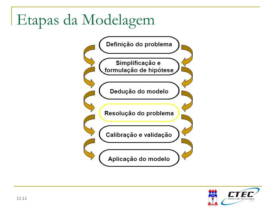 formulação de hipótese Calibração e validação