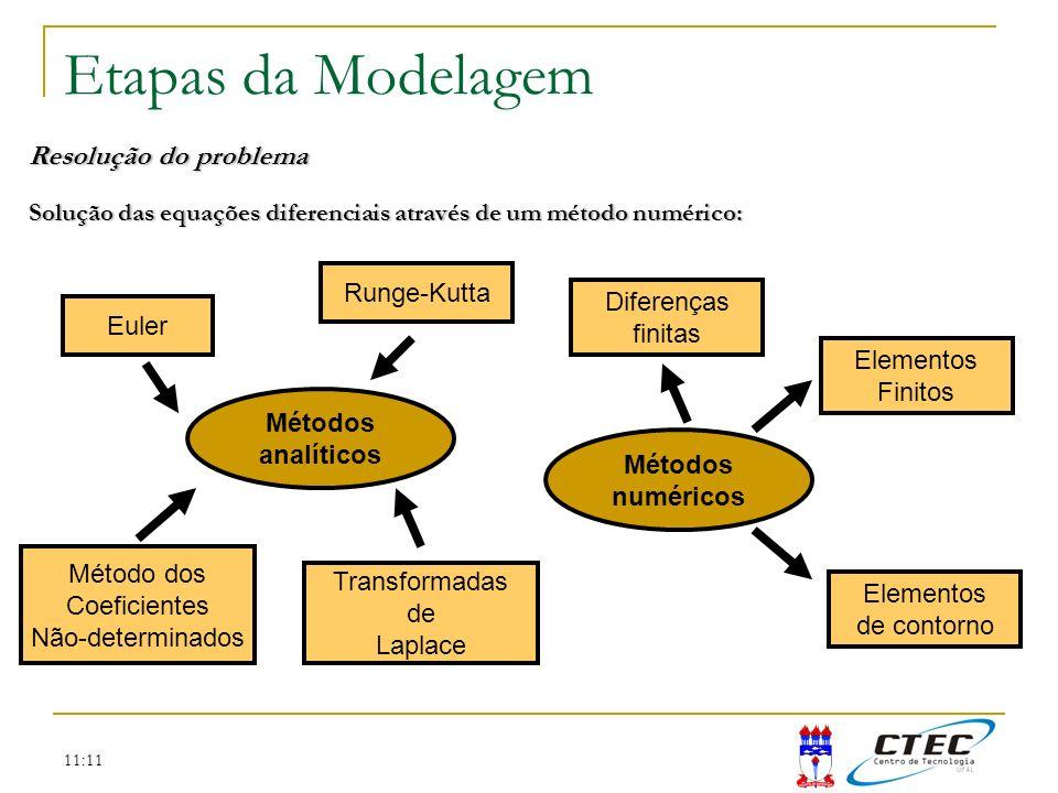 Etapas da Modelagem Resolução do problema Runge-Kutta Diferenças