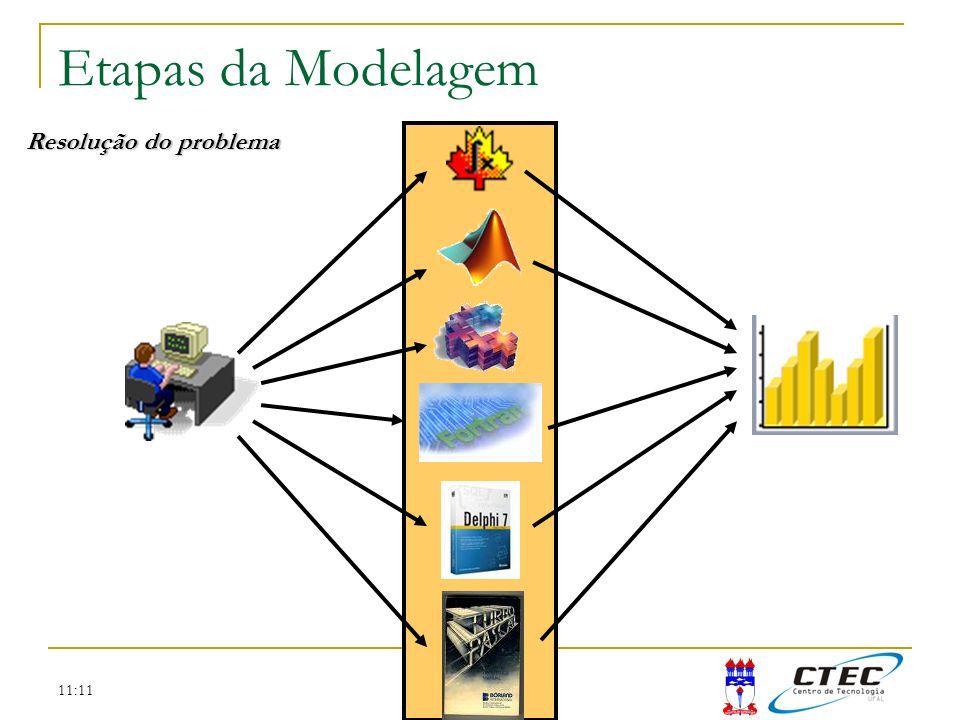 Etapas da Modelagem Resolução do problema 11:11