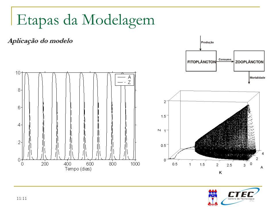 Etapas da Modelagem Aplicação do modelo K 11:11