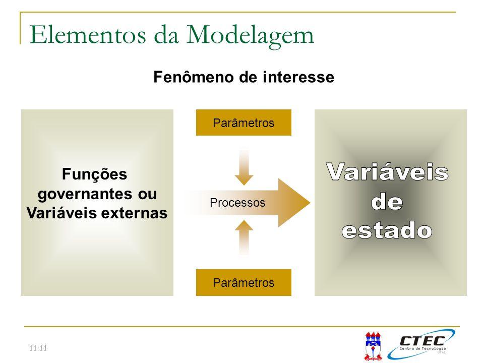 Elementos da Modelagem