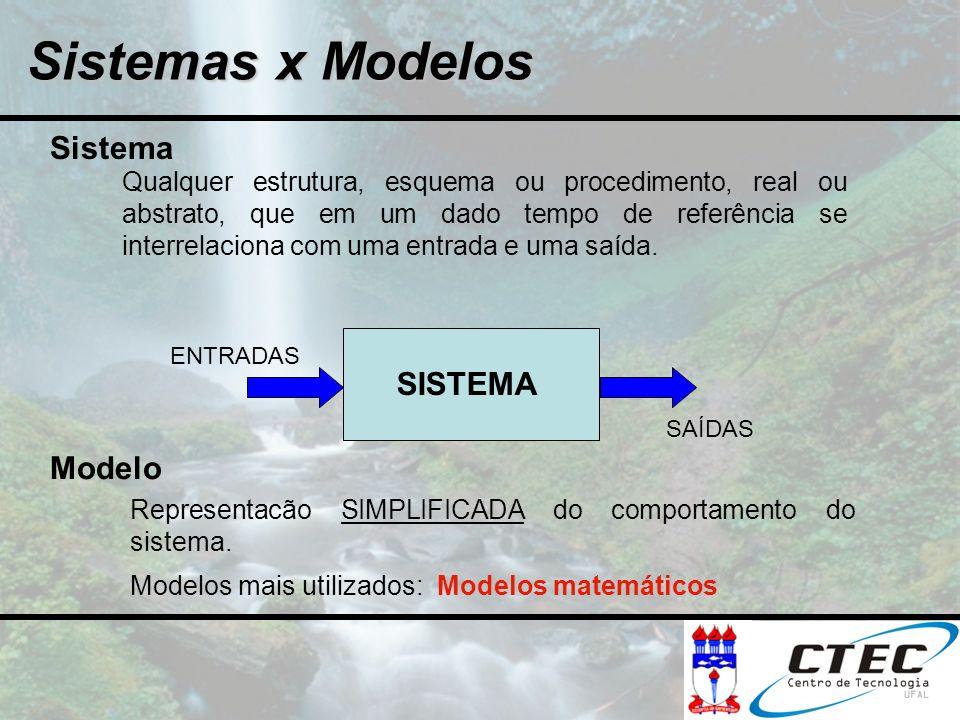 Sistemas x Modelos Sistema SISTEMA Modelo