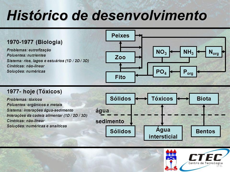Histórico de desenvolvimento