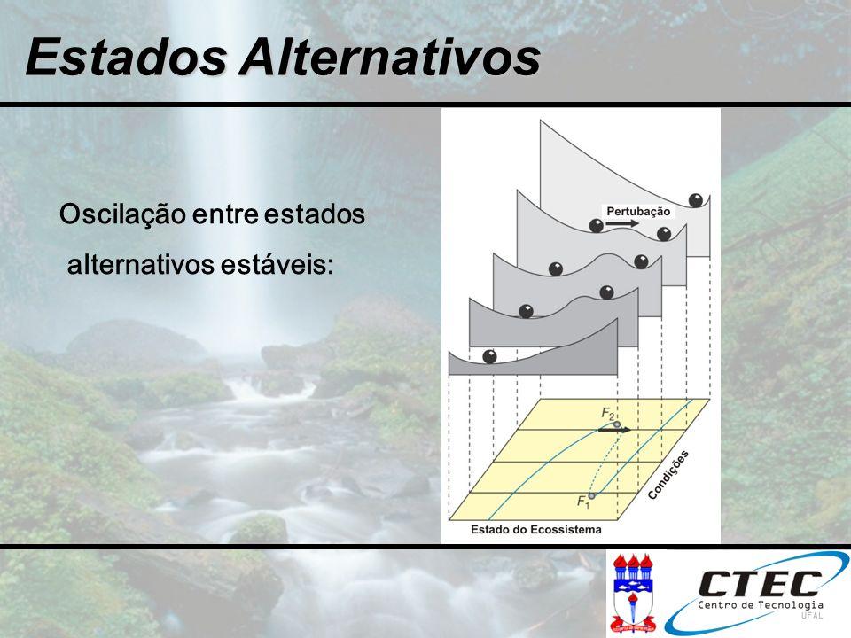 Estados Alternativos Oscilação entre estados alternativos estáveis: