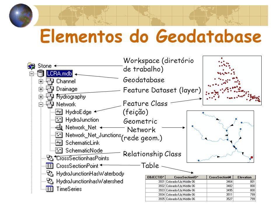 Elementos do Geodatabase