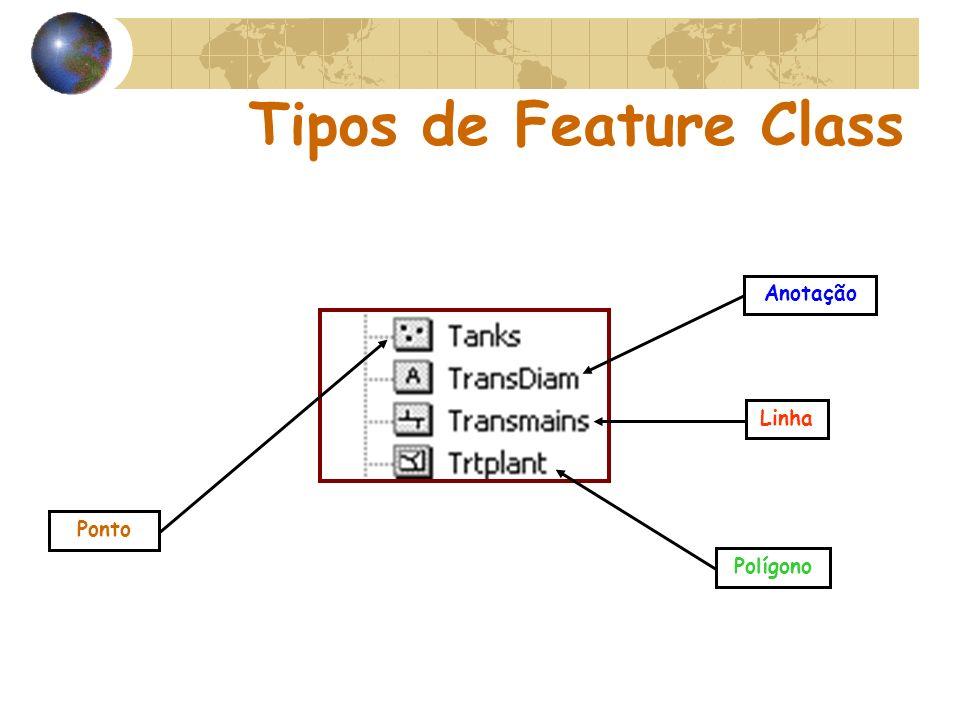 Tipos de Feature Class Anotação Linha Ponto Polígono
