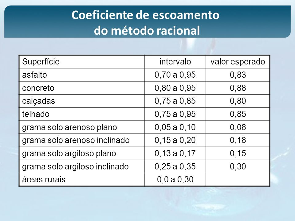 Coeficiente de escoamento